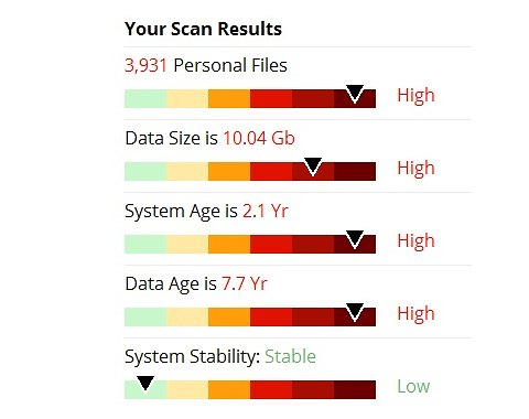 Doubtfully truthful scan report by AnyProtect